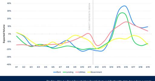 stimulus direct deposits chart