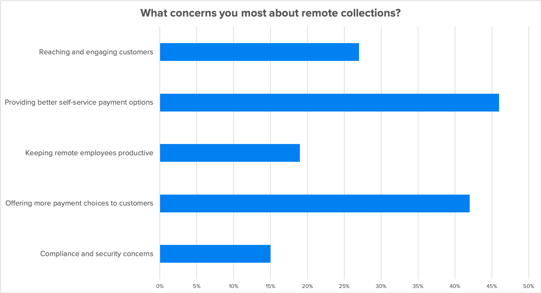 The Biggest Challenges with Remote Collections (and How to Solve Them)
