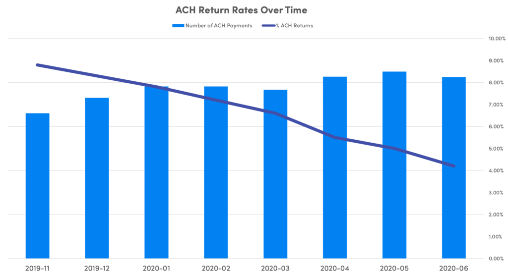 reduce ach returns