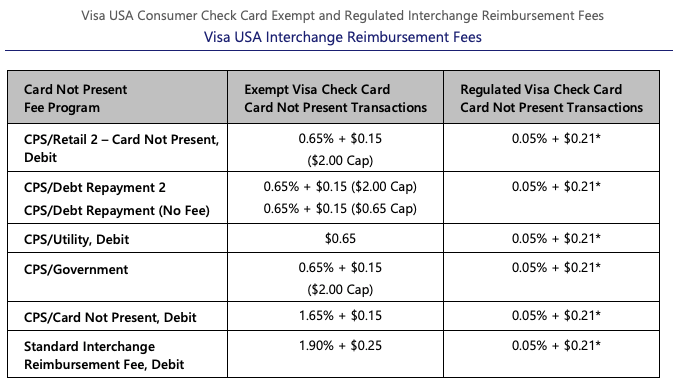 visa interchange reimbursement fees 2020