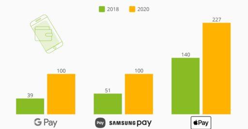 digital wallets 2020 stats