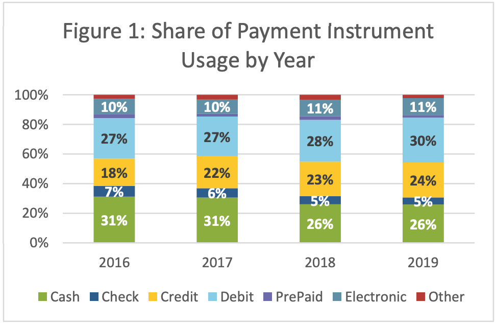 Why Cash Payments Aren't Going Away Anytime Soon